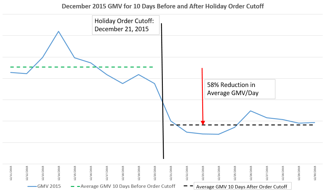 gmv-dropoff-after-holiday-order-cut-offs, e-commerce deliveries