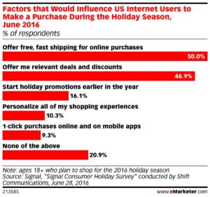 holiday shopping influencers, e-commerce deliveries