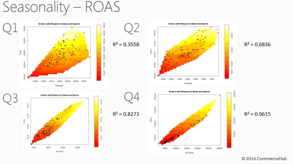 PP experts Seasonality of ROAS