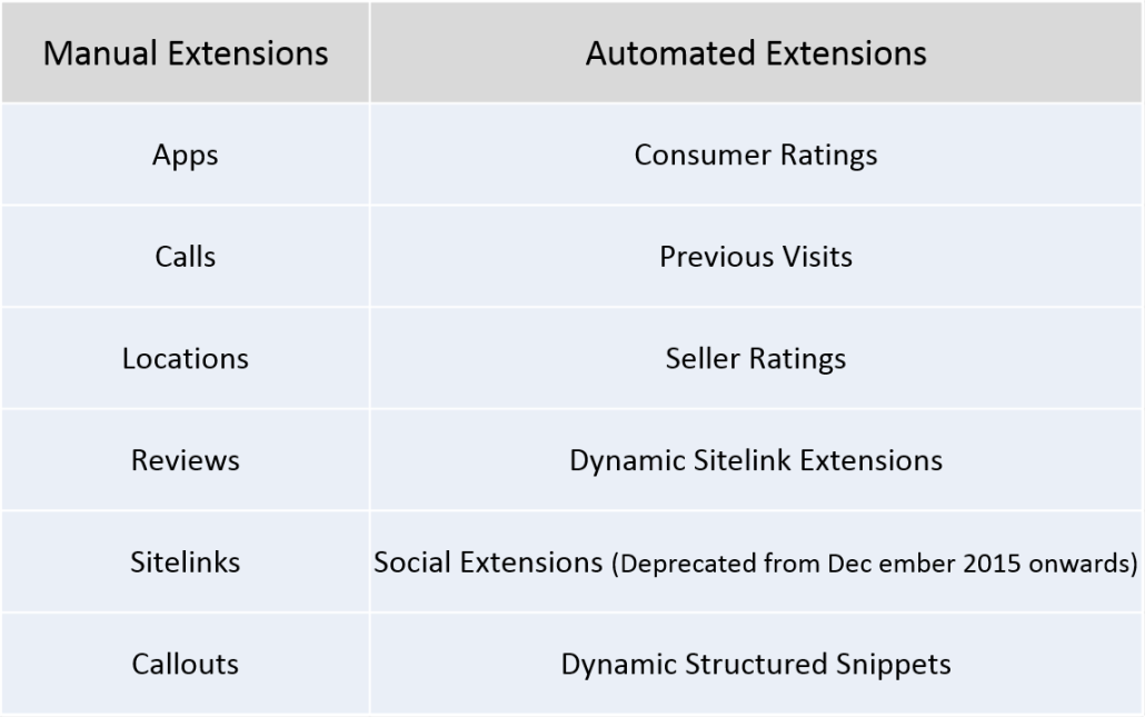 ad extension types, adwords