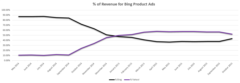 Bing Product Ads, Yahoo Product Ads, Gemini