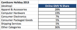 comscore-holiday-data-20134