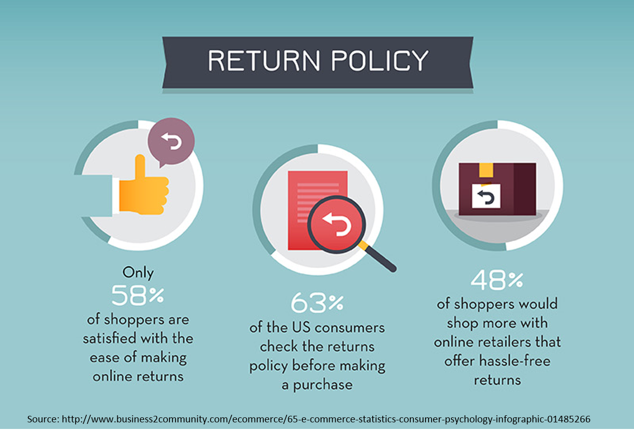 e-commerce returns, online returns