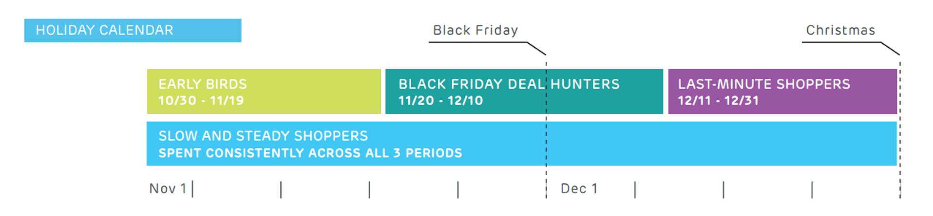 holiday shopper segments, e-commerce deliveries
